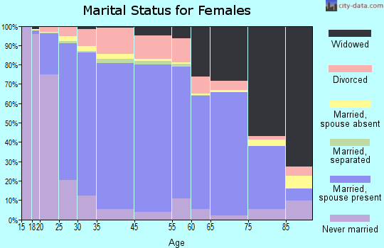 Carbon County marital status for females