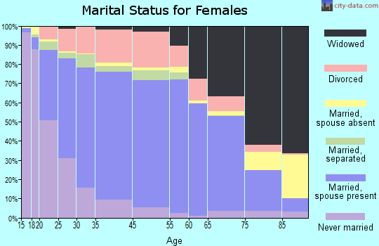 Alexander County marital status for females