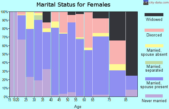 Kane County marital status for females
