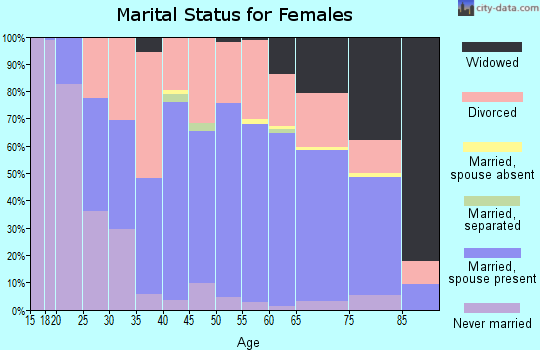 Greenbrier County marital status for females