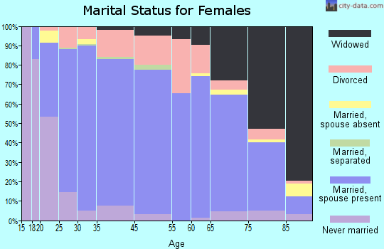 Dane County marital status for females