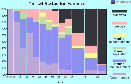 Custer County marital status for females