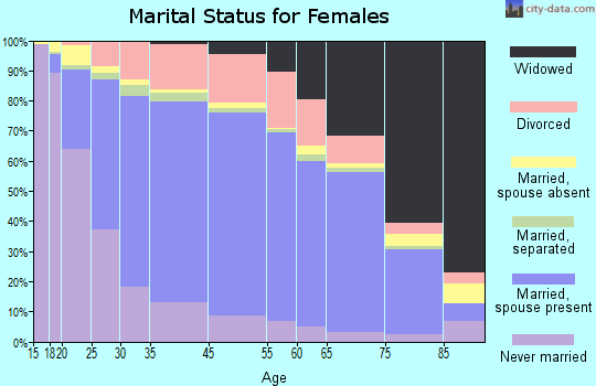 Coahoma County marital status for females