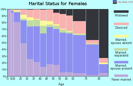 Cleveland County marital status for females
