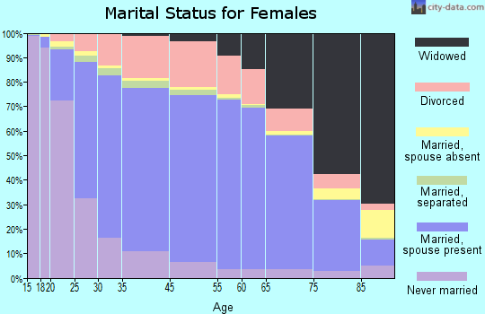 Clarendon County marital status for females