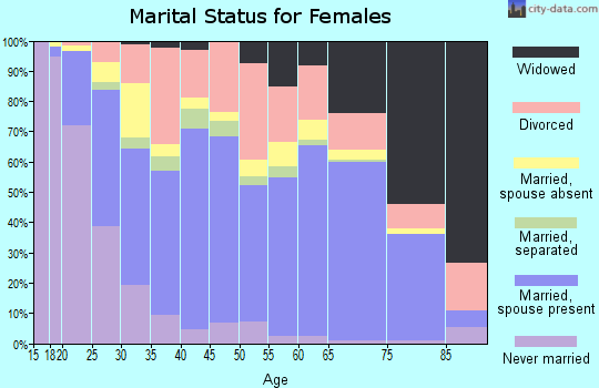 Grays Harbor County marital status for females