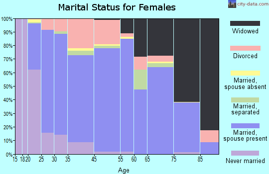 Delta County marital status for females