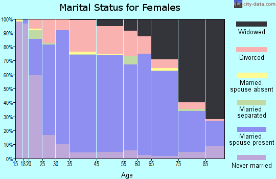 Coles County marital status for females