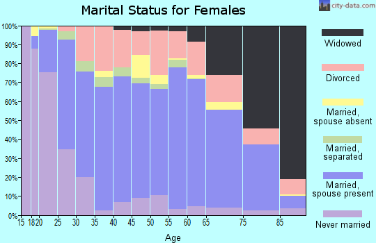 Anne Arundel County marital status for females