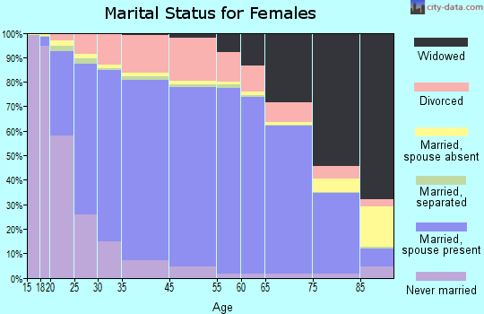 Copiah County marital status for females