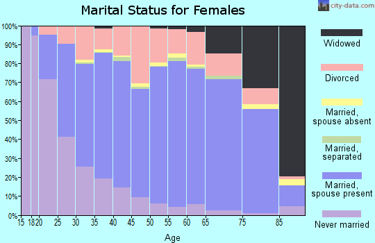 Camden County marital status for females