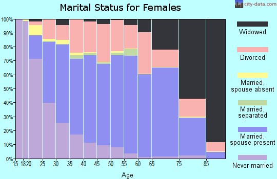 Chase County marital status for females