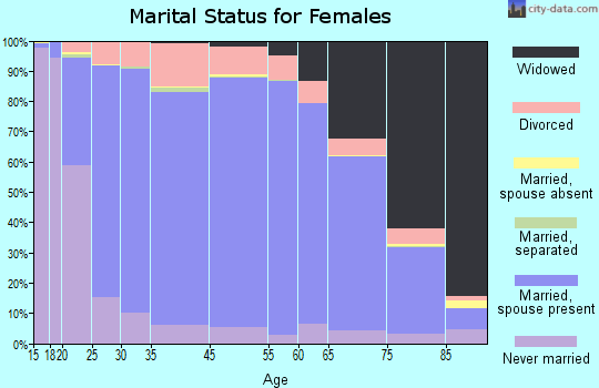 Ocean County marital status for females