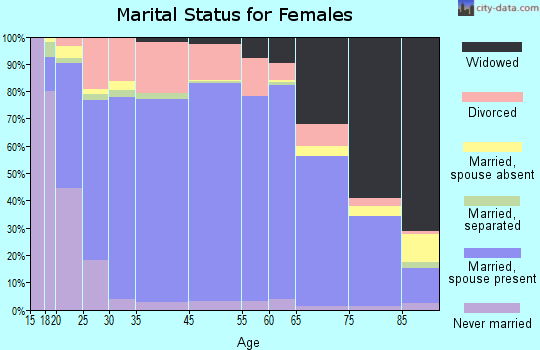 Luna County marital status for females