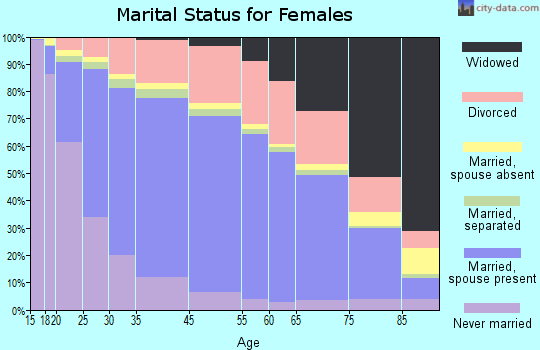 Berkshire County marital status for females