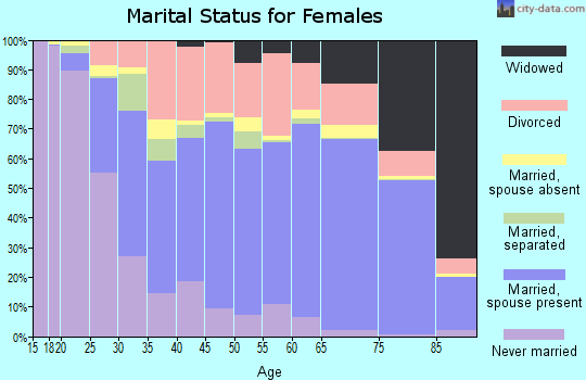 Buckingham County marital status for females