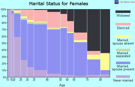 Door County marital status for females