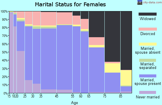 McKinley County marital status for females