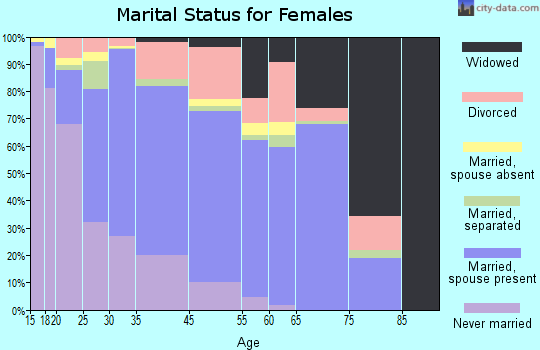Andrew County marital status for females