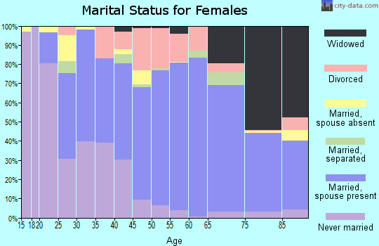 Foster County marital status for females