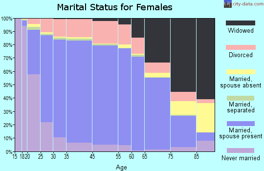 Comanche County marital status for females