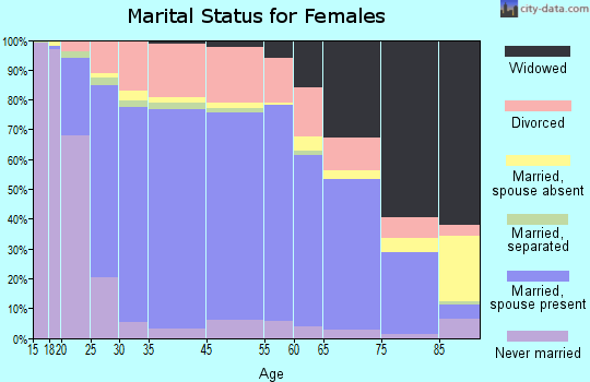 Jefferson County marital status for females