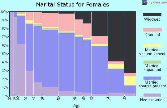 Coffee County marital status for females