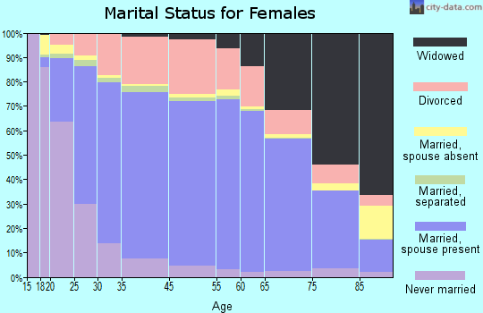 Piute County marital status for females