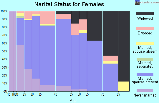 Dolores County marital status for females