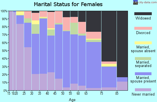 Bergen County marital status for females