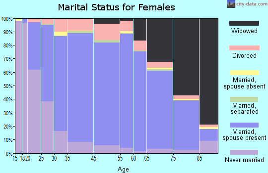 Cowley County marital status for females