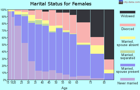 Alachua County marital status for females