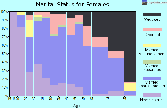 Calloway County marital status for females