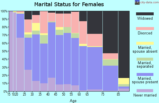 Barnes County marital status for females