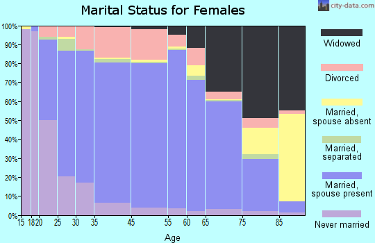 Bosque County marital status for females