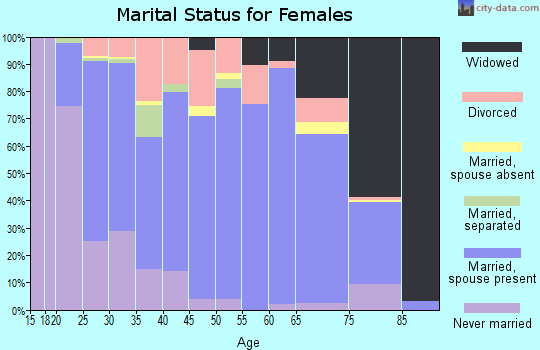 Kitsap County marital status for females
