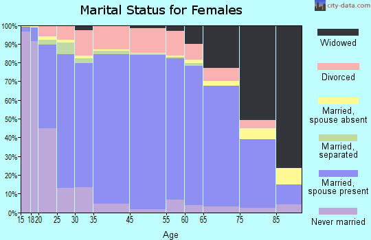 St. Mary's County marital status for females