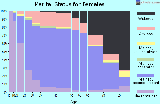 Darke County marital status for females