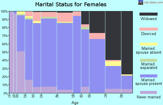 Lake County marital status for females