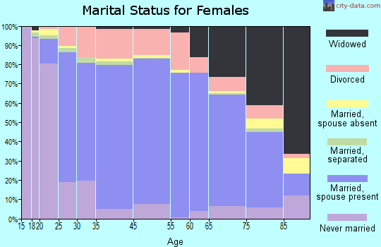 Charlotte County marital status for females