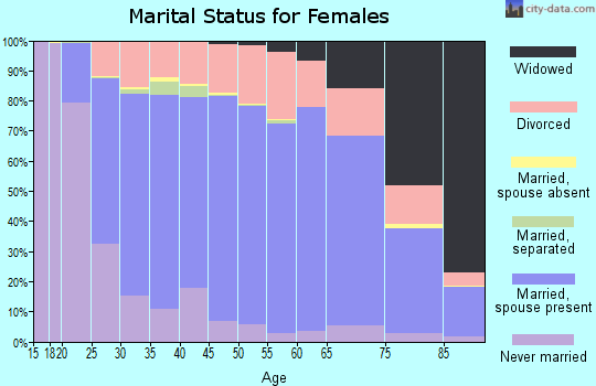 Covington County marital status for females