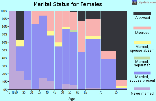 Madera County marital status for females