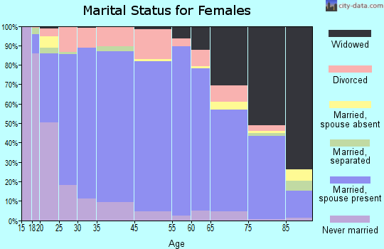 Gadsden County marital status for females