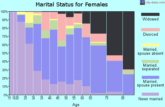 Aiken County marital status for females