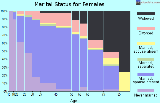 Aurora County marital status for females