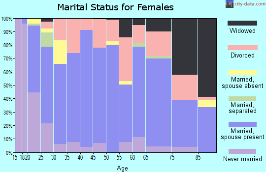 Crawford County marital status for females