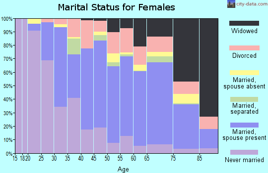 Fond du Lac County marital status for females