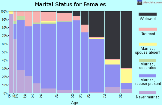 Marin County marital status for females