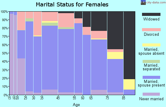 Talbot County marital status for females
