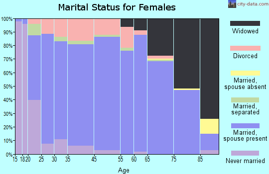 Roosevelt County marital status for females